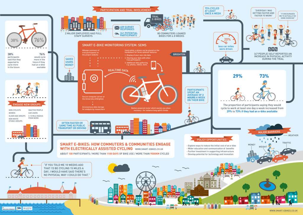 Sustainable transport research papers